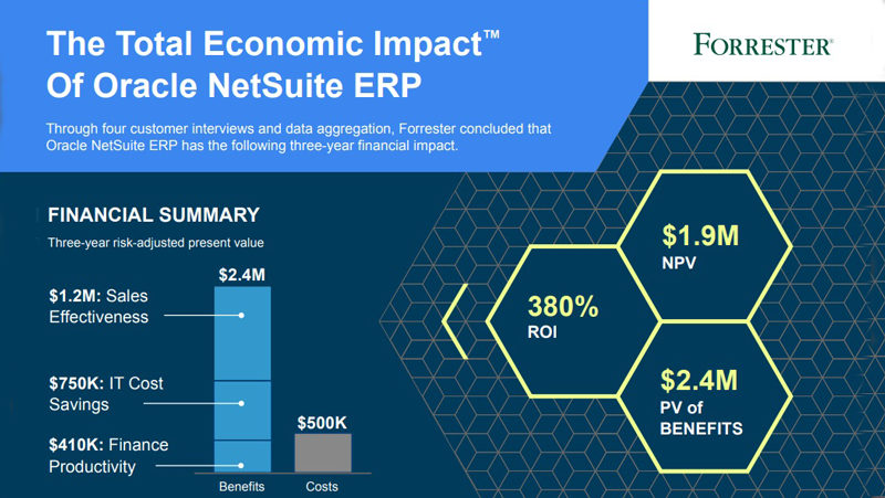 The Total Economic Impact of Oracle NetSuite ERP | MarTech Cube